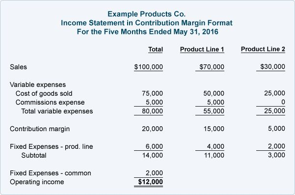 The Four Primary Financial Statements That Companies Use