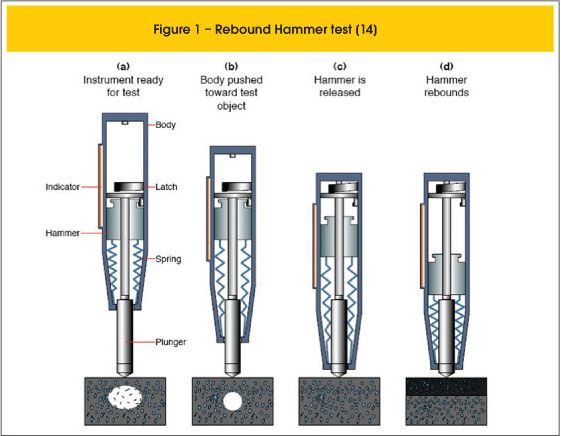 impact hammer test - nondestructive way. test concrete strength after it has harden