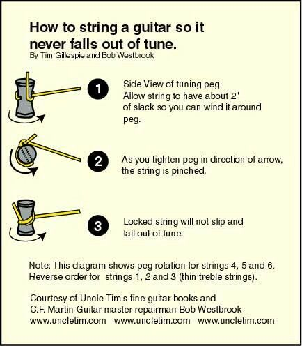 How to restring your guitar