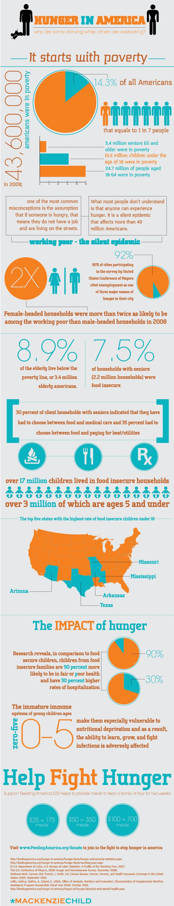 Hunger in America Infographic.