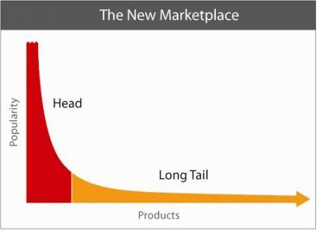 Long tail seo nedir ve e-ticaret siteleri için yararları: http://www.neticaret.com.tr/long-tail-seo-nedir