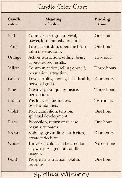 Candle Chart Meaning Candlemaking Candle Making Wicca Candle