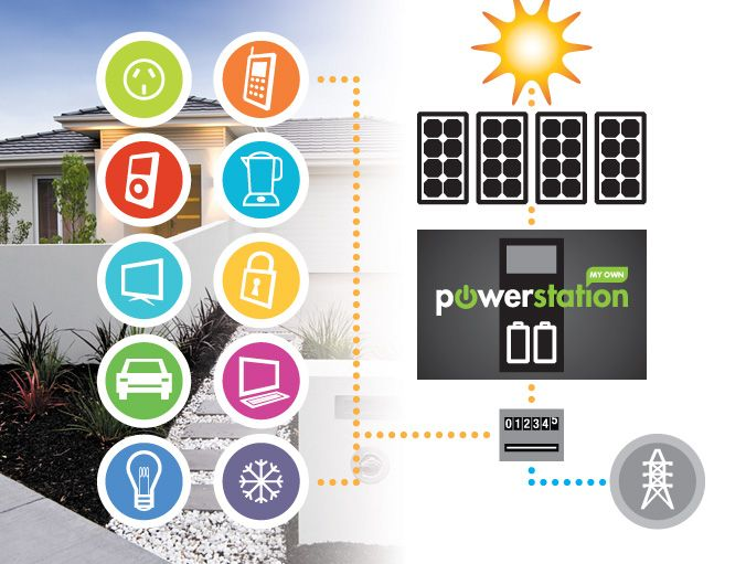 My Own Powerstation will utilise the power the solar panels are generating to power your home during daylight hours.