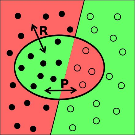 Precision and recall - Wikipedia, the free encyclopedia