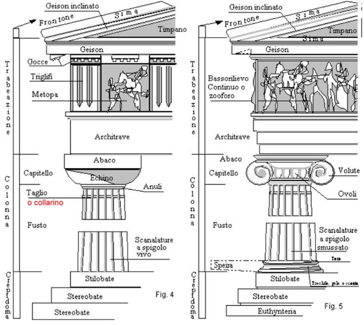 Dorico - Ionico. Geison (in greco γεῖσον, gêison [ɡêːson]): nell'architettura greca arcaica la parte sporgente superiore di una trabeazione.