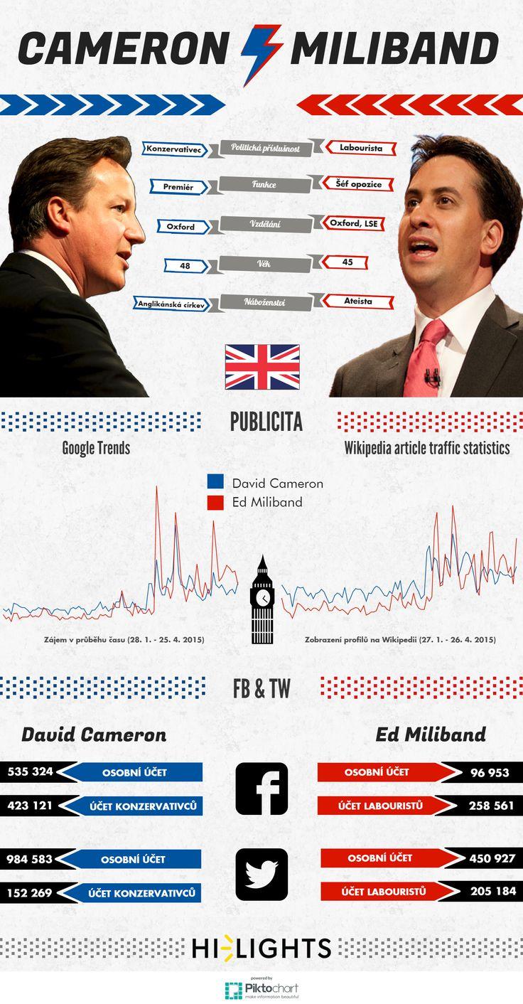 Britské volby jsou především soubojem konzervativce Davida Camerona a labouristy  Eda Milibanda o premiérský post. Do povolebních vyjednávání však zřejmě promluví i další strany.