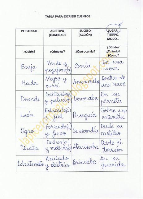 LAPICERO MÁGICO: Tabla para escribir cuentos