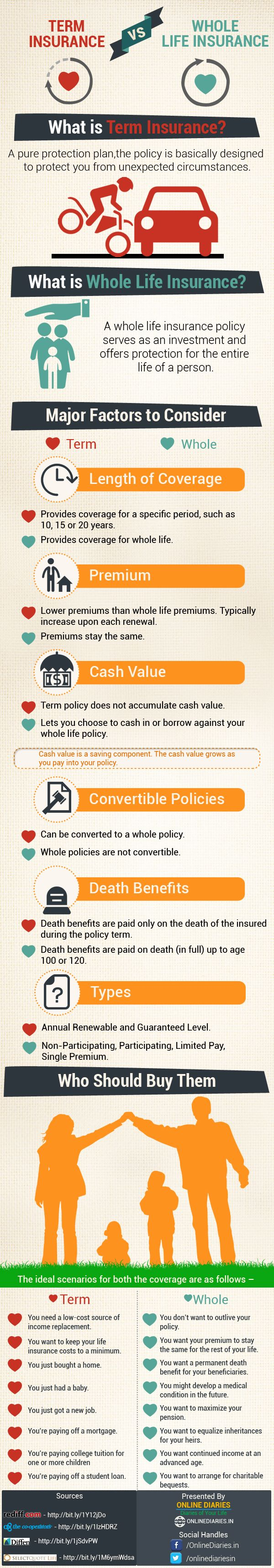 Difference between term insurance and whole life insurance