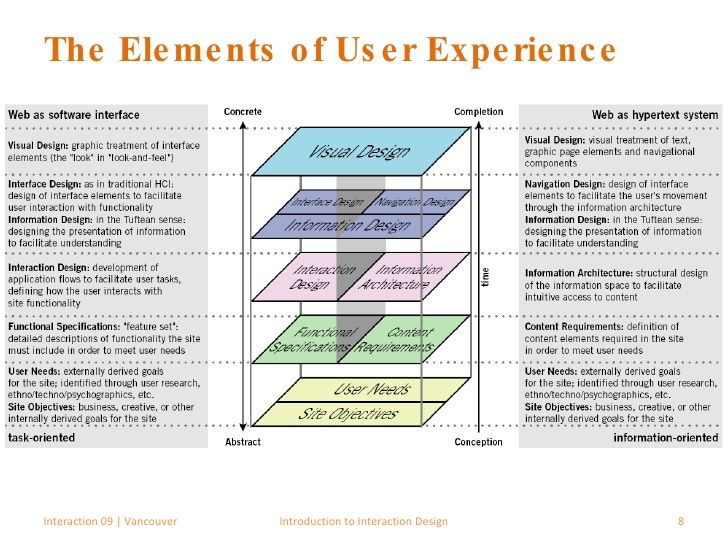 interaction-09-introduction-to-interaction-design-8-728.jpg (728×546)