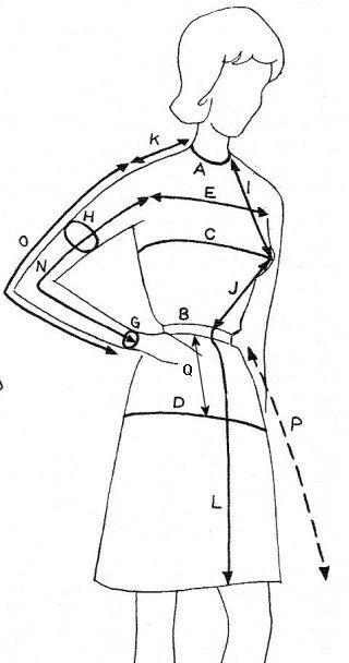 Prise des mensurations (coupe couture -- référence !)