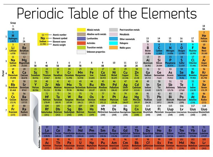 18 best periodic table of elements images on pinterest shelter free printable periodic table of elements loving printable urtaz Images