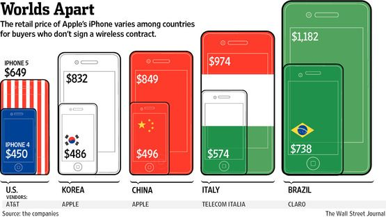 Brazil: The Higher Price of iPhone 4 and iPhone 5 ➤ http://online.wsj.com/article/SB10001424127887324539304578262360860151882.html - The Wall Street Journal - 2013 01 26
