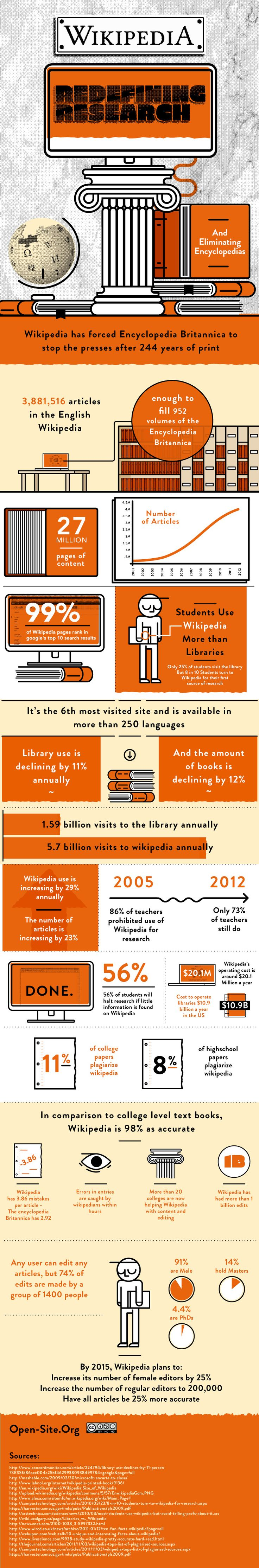 "Wikipedia – Redefining Research:  ""... it is still the number one dominant site when it comes to reference articles, winning pub quizzes, cheating at homework assignments and assassinating 244 year old print encyclopedias...."" / Mar 26 '12"