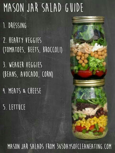 Mason Jar Salad Guide So i just recently learnt about this - and it's a brilliant idea! So doing this for the next few weeks!