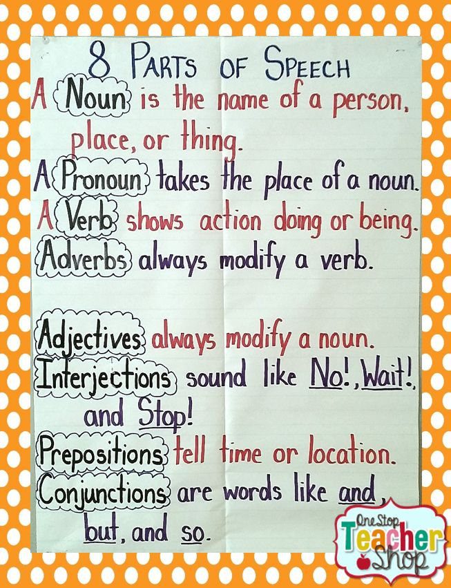 Parts of Speech Anchor Chart. Great way to remind students about nouns, verbs, adjectives, etc.