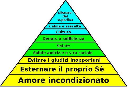 La piramide della felicita'