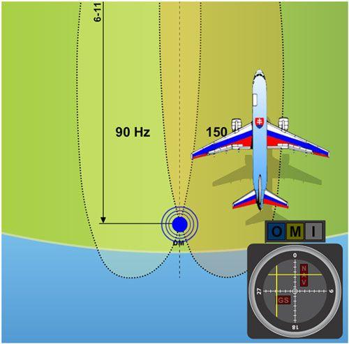 Aircraft Navigation System And Design: Instrument Landing System - ILS