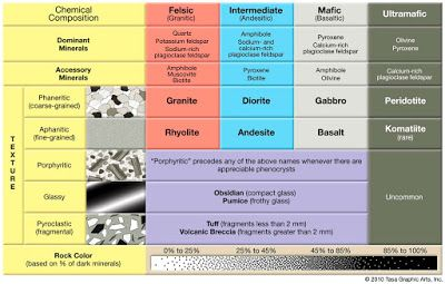 Top 7 Differences between Metamorphic rocks and Igneous rocks | Geology IN