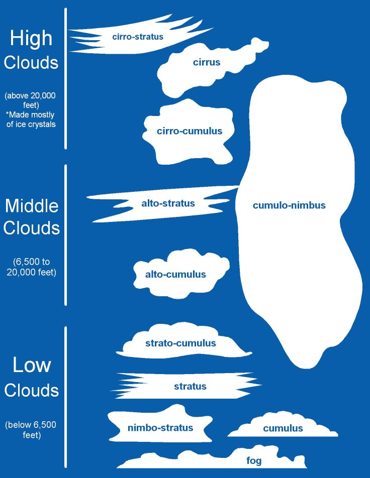 What are the different types of clouds?