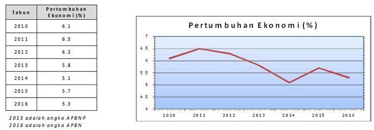 http://bataranews.com/2016/12/21/pertumbuhan-ekonomi-nasional-2016-gagal-penuhi-target/