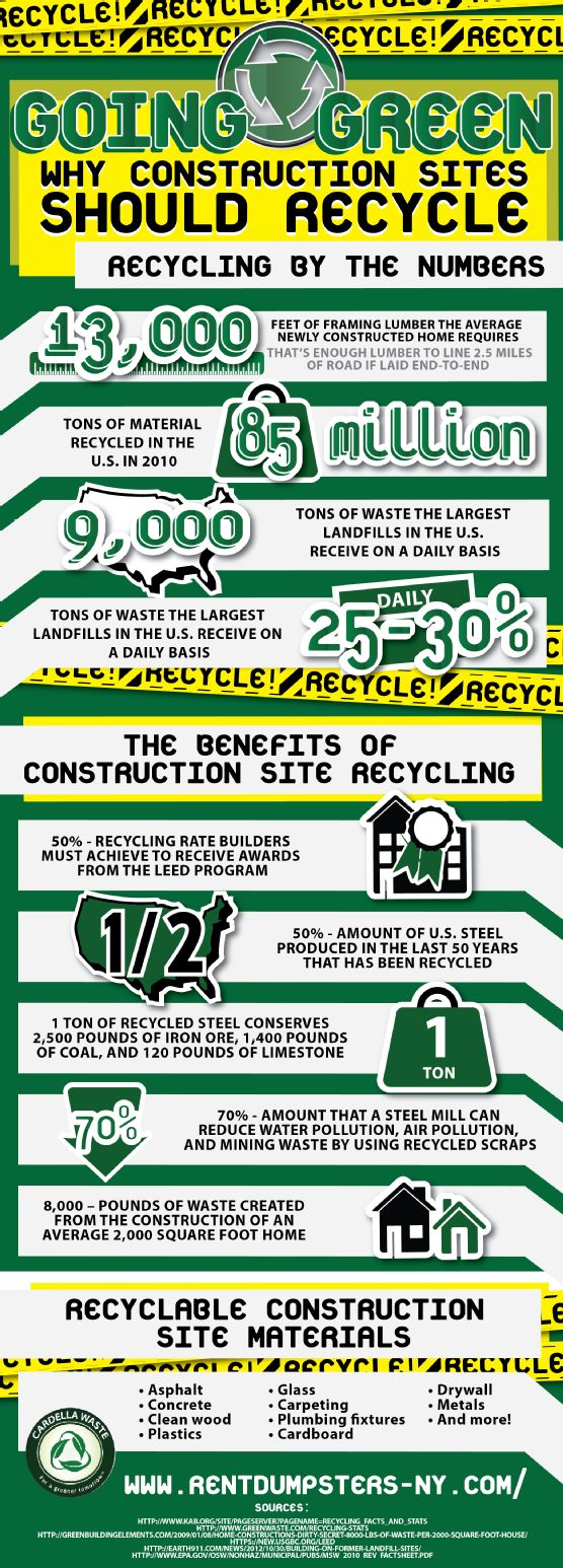 55 best waste images on pinterest management for Facts about going green