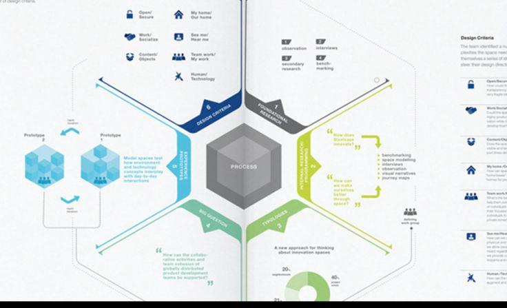 Dc Cf Ca Aef Eb Service Design Design Thinking