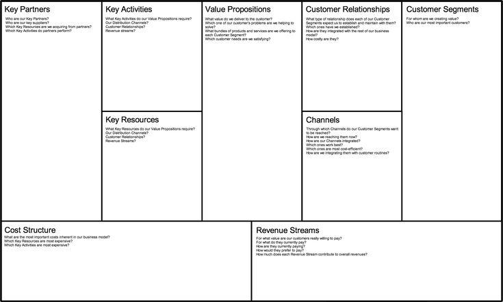 business model canvas pdf - Google Search | Business ...