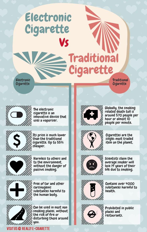 {INFOGRAPHIC} E-cig vs. Traditional Cigarette | Really e-cigarette
