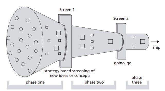 Idealized development funnel