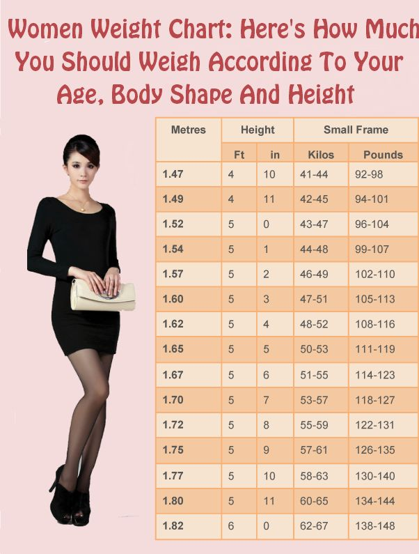 Women Weight Chart: Here's How Much You Should Weigh According To Your Age, Body Shape And Height