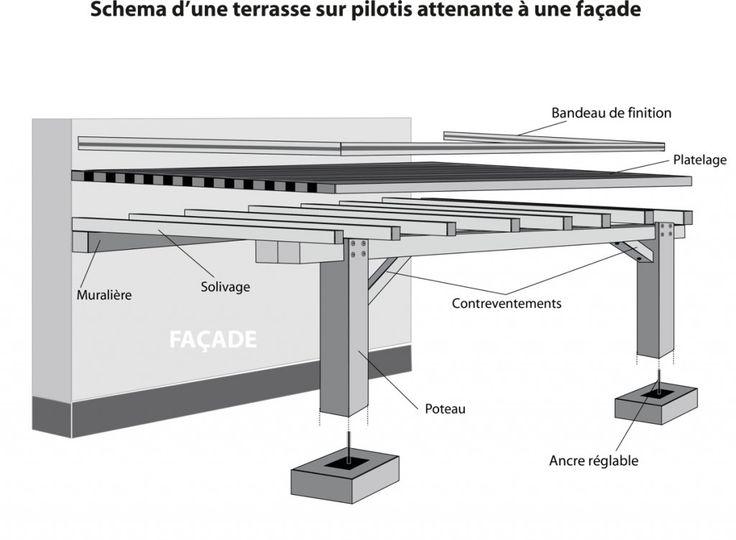 Faire Une Terrasse En Bois Sur Plot : schema terrasse pilotis 1024×752 Pose dune terrasse sur pilotis Plus
