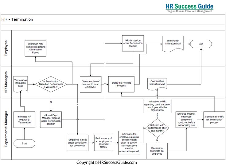 Hr Success Guide Termination Process Flow Diagram  Hr Success