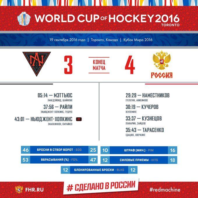Друзья! Поздравляем нашу Сборную с Победой над командой Северной Америки. Наши парни обыграли противника со счетом 3:4. Следующая игра в группе состоится 22 сентября. На этот раз команда России встретится на льду с финнами. Удачи, ребята!
