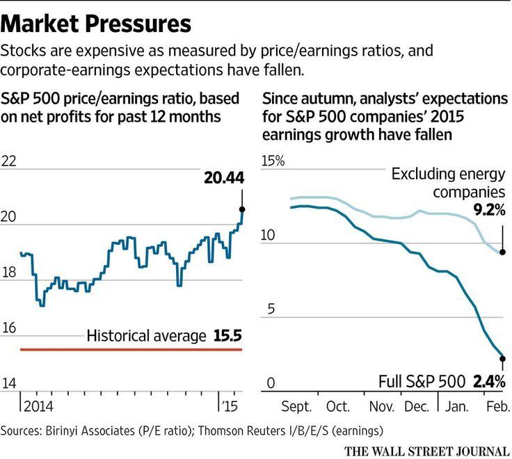 Erratic Bonds Fine for Stocks http://on.wsj.com/1zL5YTo