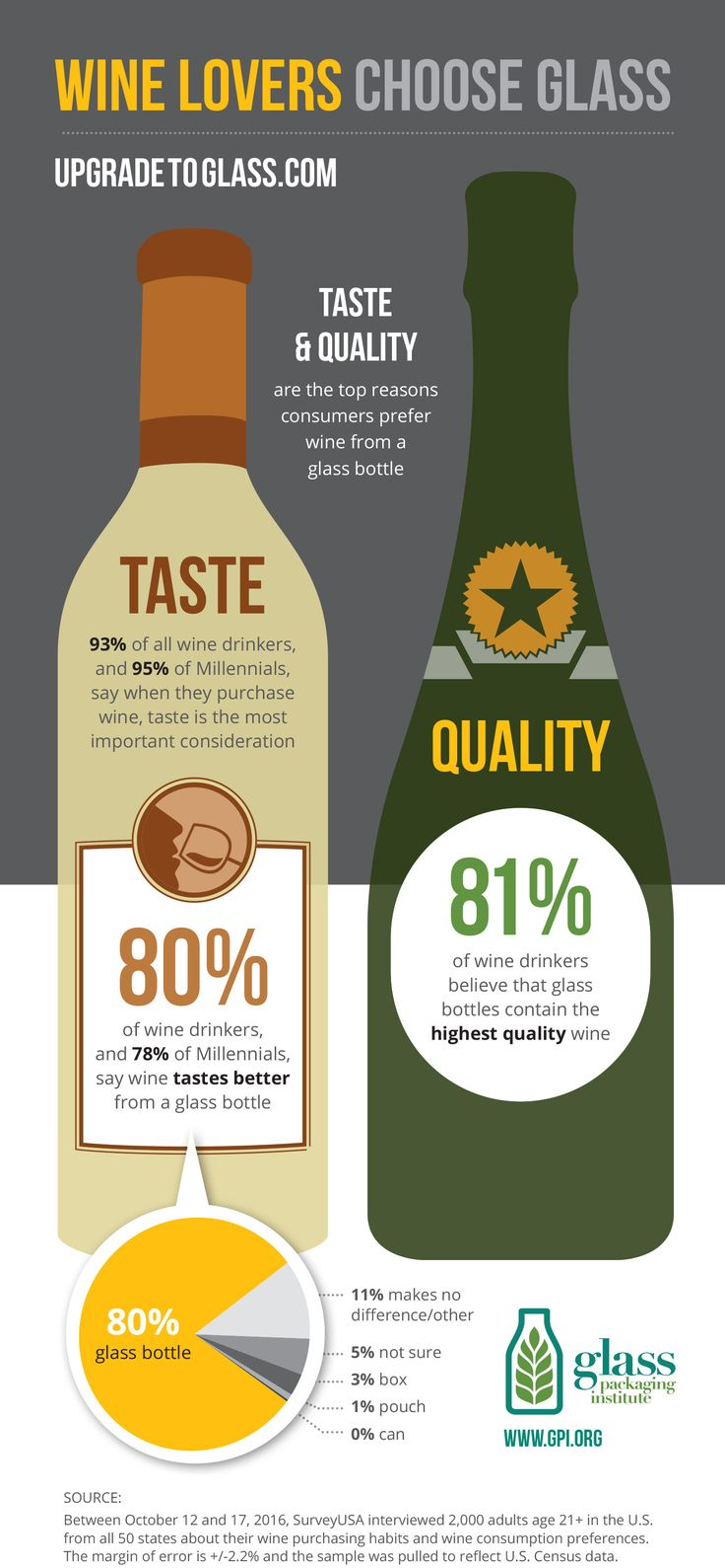 Consumers Know Wine In A Glass Bottle Taste Best