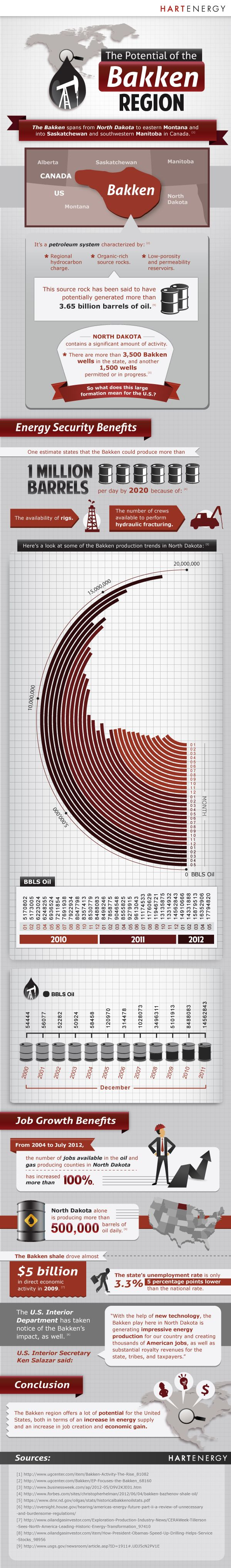 Alle Informationen zum Bakker Ölfeld im Norden der USA, an der Grenze zu Kanada