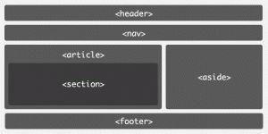 ¿Qué es el HTML5 shiv?