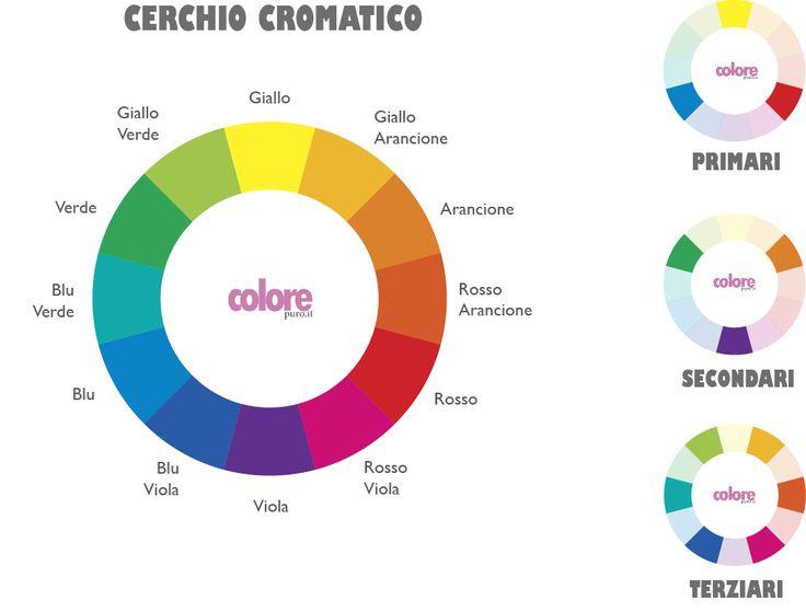 cerchio_cromatico  teoria del colore
