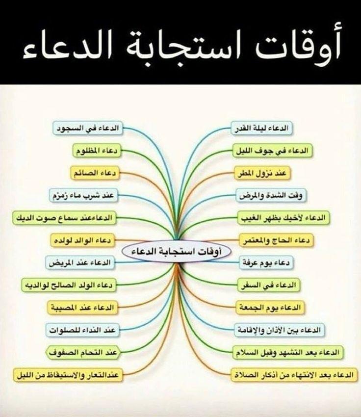 أوقات استجابة الدعــاء ゚ஃ Islam Beliefs Islam Facts Islamic Quotes Quran