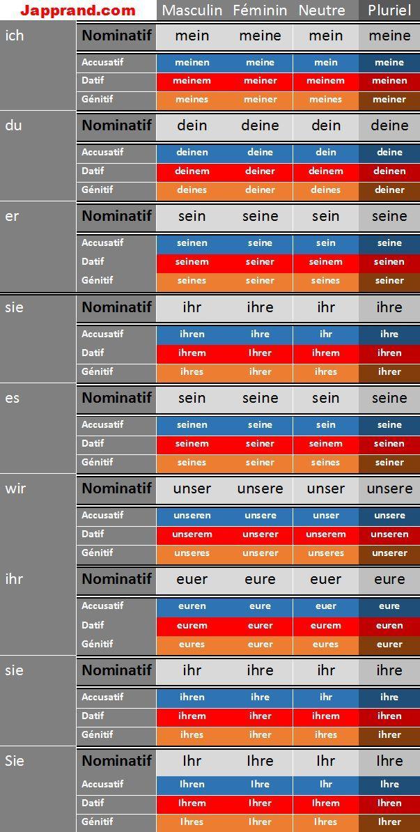 Les adjectifs possessifs | J'apprends l'allemand – #adjectifs #Japprends #lallem… – Harry