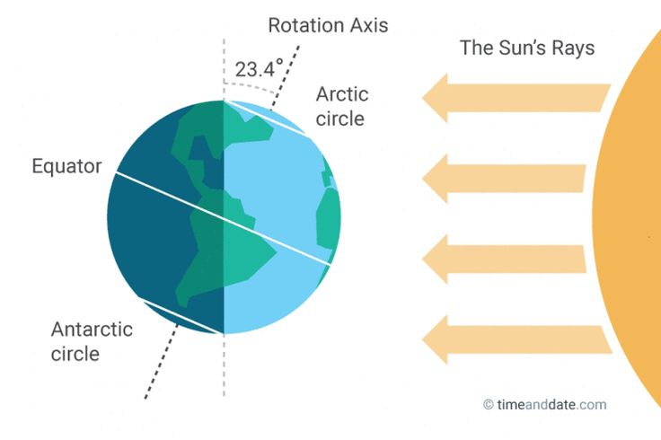 June Solstice: Longest and Shortest Day of the Year