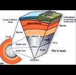 What Causes Earthquakes: Information about Faults, Plate Tectonics and Earth Structure  http://www.sristi.org/dmis/causes_earthquake