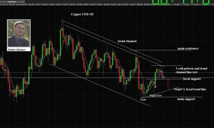 My weekly forecast - NG, Copper, US 10Y T-Note, WTI I would be short here - if i have strong mov...