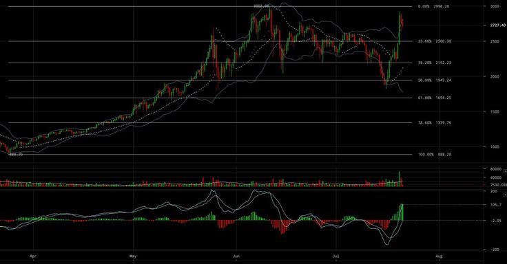 Bitcoin Price Analysis: Recent Bull Run Calls for a Level Head - Over the course of three days, BTC-USD managed to climb $1,100 in value — a near 60 percent growth. Shortly after reaching a local high in the mid $2,900s, it immediately retraced down to the mid $2,700s where, at the time of this article, it is currently sitting. Is this price growth... - https://thebitcoinnews.com/bitcoin-price-analysis-recent-bull-run-calls-for-a-level-head/