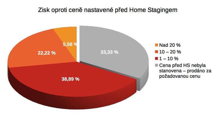Míra zisku při realizaci Home Stagingu oproti ceně nastavené před Home Stagingem