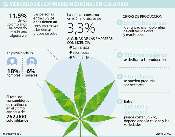 Pharmacielo, Ecomedics y Cannalivio comercializarán sus productos en 2018