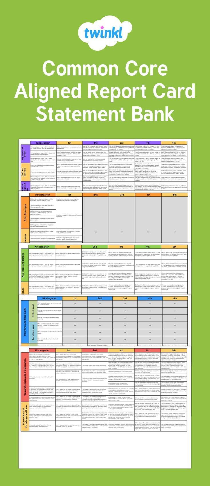 Easy to use spreadsheet with statements for report cards, aligned to the Common Core standards. Subjects covered are Math, ELA RL, ELA RI, ELA RF, Writing, Speaking and Listening and Science, and also included are a wide range of comments regarding the child's behavior, relationships, personality etc.
