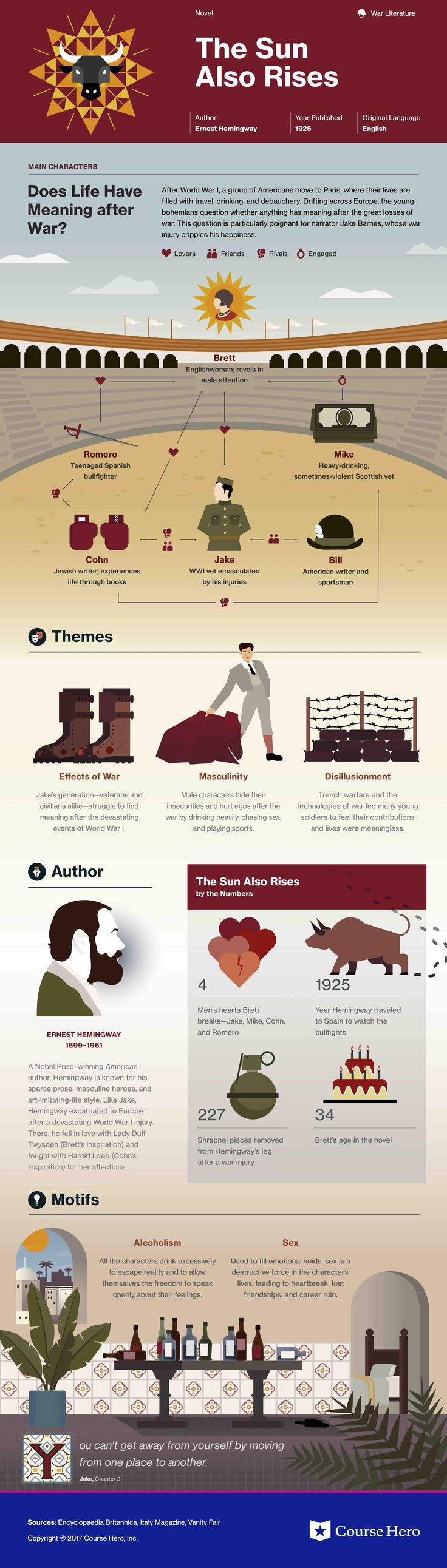 Ernest Hemingway's The Sun Also Rises Infographic | Course Hero: https://www.coursehero.com/lit/The-Sun-Also-Rises/
