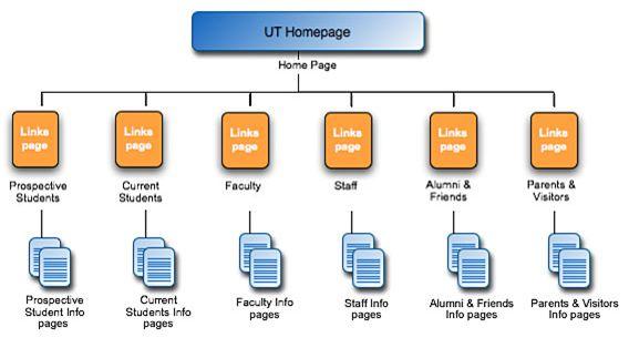 characteristics of a good website pdf