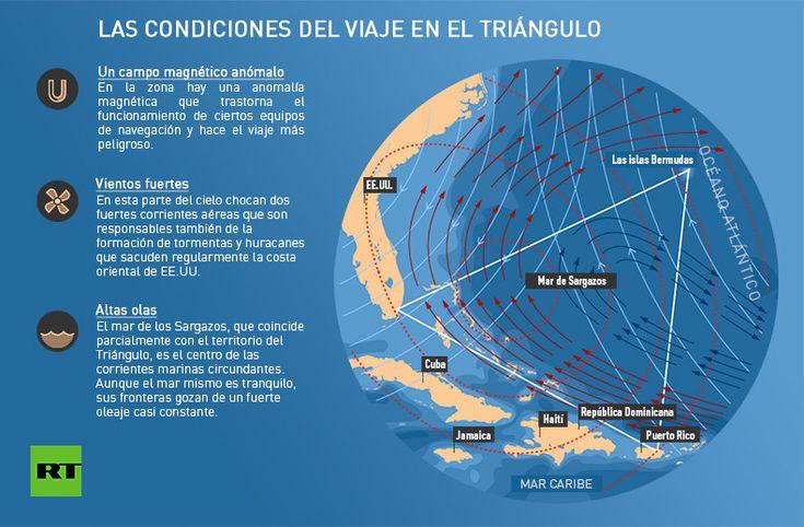Hallan la inesperada solución al misterio del Triángulo de las Bermudas en el océano Ártico.